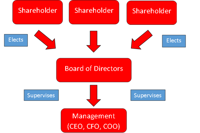 Simple corporate structure