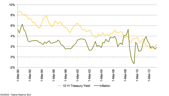 L9.1 Inflation vs. 10 Year Treasury Yield