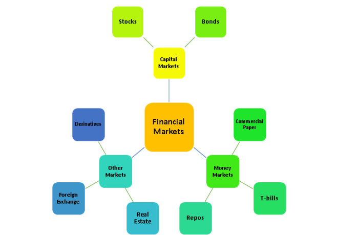 Financial Market Breakdown Chart
