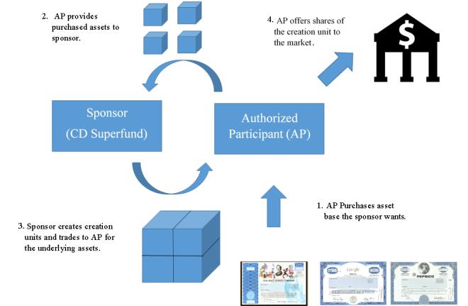 ETF Creation Diagram