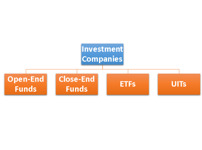 L11.1 Graph of Investment Companies